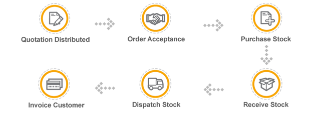 Order Processing and Fulfilment